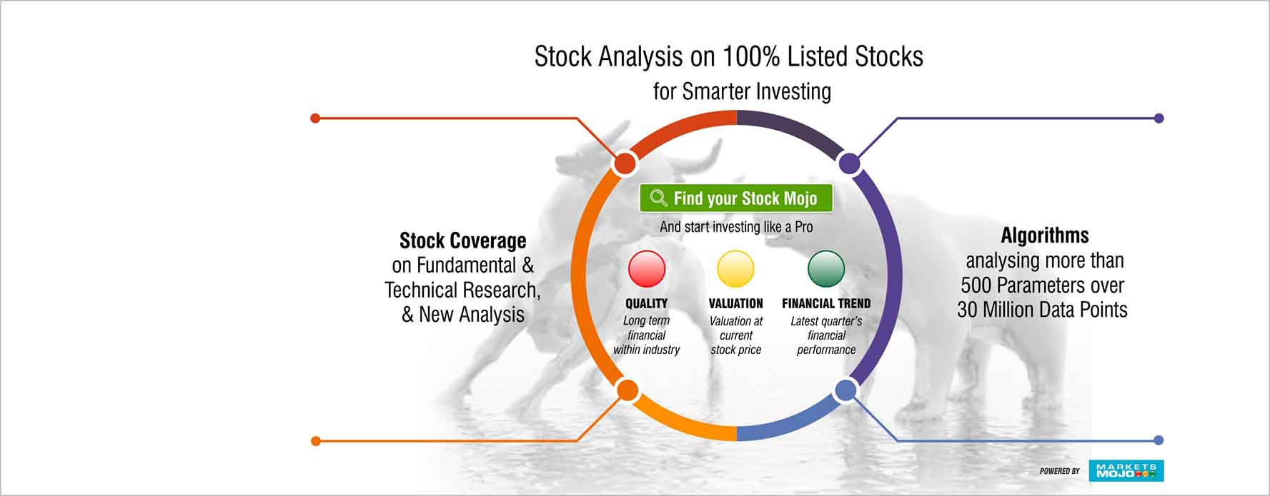 Online Share/Stock Trading, Mutual Funds, Insurance